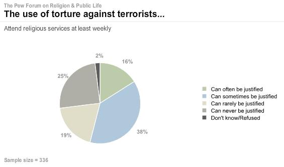 pew-religion-torture