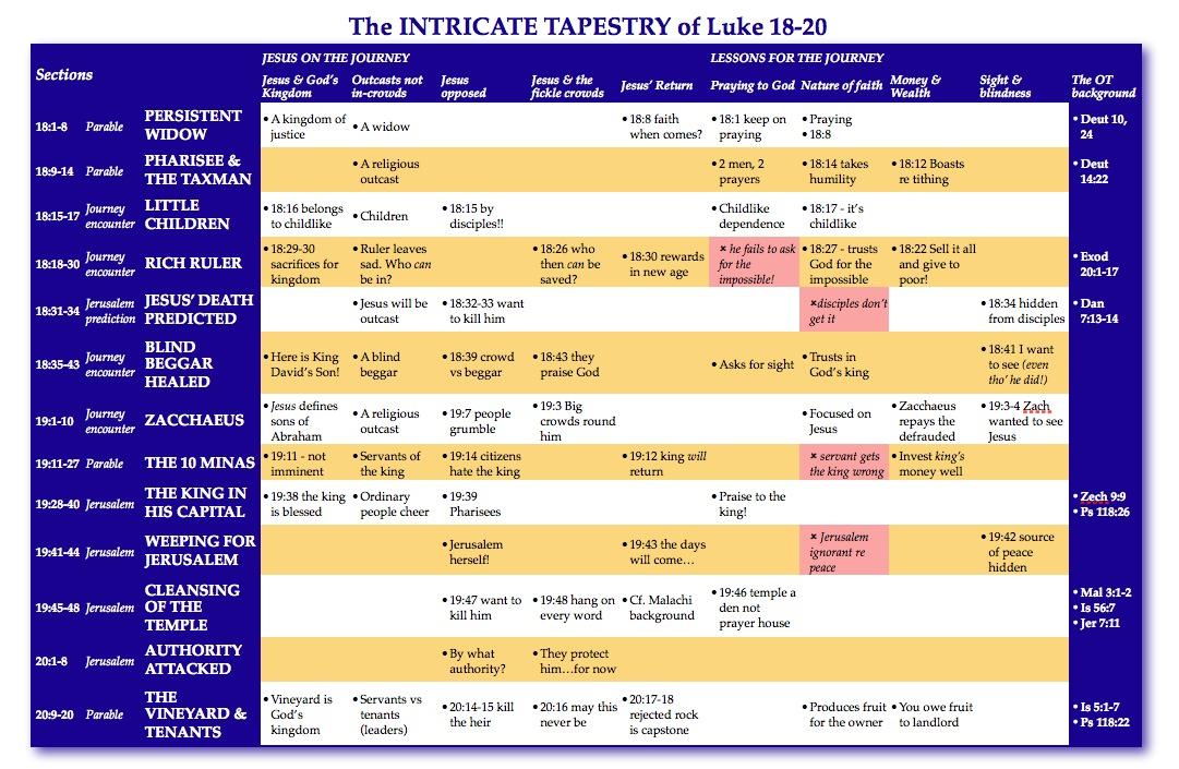 Gospel of Luke ~ Christian Bible Study - SwapMeetDave