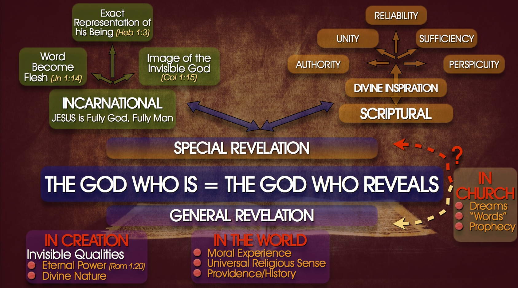Heritage basics lesson 1: the bible. Ppt video online download.