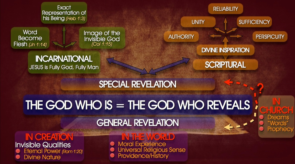 A Birdseye U2019s View Of Revelation  General And Special
