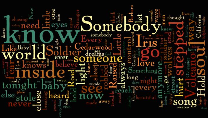 U2 - Songs of Innocence wordle
